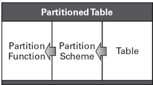 table partitioning in sql server a pocket guide for sql server partitioning in sql server 2012