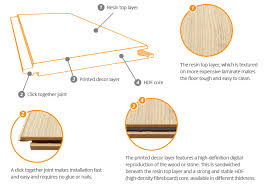 what is laminate what is laminate flooring flooring information uk flooring direct
