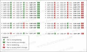 forex pairs correlation table factory correlation trading