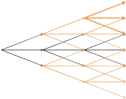 a new recombination tree algorithm for mean reverting interest