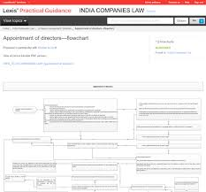 lexisnexis practical guidance trial form to ask lexis for demo lexis practical guidance
