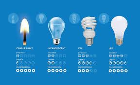 do led light bulbs save energy are led bulbs energy efficient quora