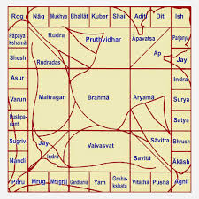 Home Design Plans As Per Vastu Shastra by Harmonious Homes Understanding Vastushastra