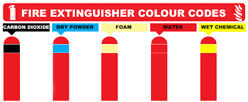 understanding the color coding of fire extinguishers max migold