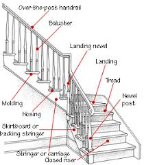 Staircase Banister Kits Staircase Design U0026 Construction Staircases Anatomy And Construction