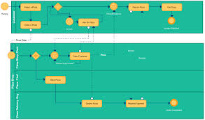 pizza delivery process bpmn business process management creately