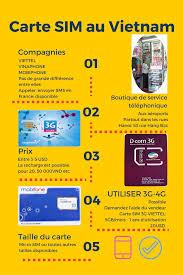 la meilleure carte sim vietnamienne internet 3g micro sim