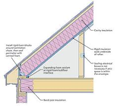 Proper Way To Insulate Basement Walls by Two Ways To Insulate Attic Kneewalls Fine Homebuilding