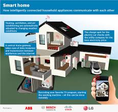 abb opens doors to the home of the future