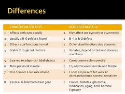 color difference test colorblindness
