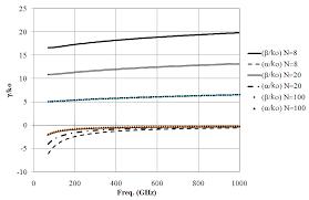 Armchair Nanotubes Carbon Nanotubes In Passive Rf Applications Intechopen