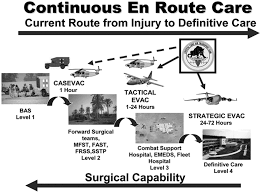 lessons from the tip of the spear medical advancements from iraq