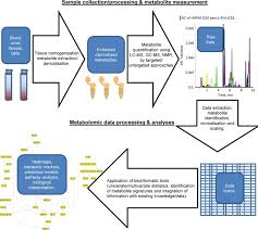 metabolomics and ischaemic heart disease clinical science