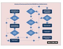 design and build contract jkr pam 2006 eot processes flowchart malaysian construction and
