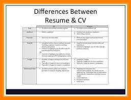 resume template student undergraduate student cv template word doc best ideas resume