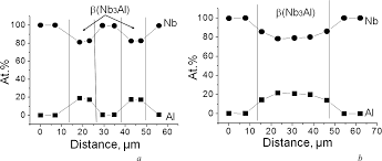 the superconducting tape of nb3al compound intechopen