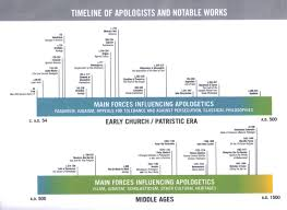 timeline of earlychurch and middleages uufo stuff pinterest