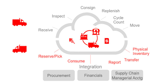 oracle ebs and cloud knowledge varsity