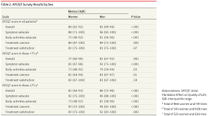 outcomes in women and men with atrial fibrillation atrial
