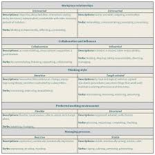 Good Words To Use In Resume Good Words To Use In A Resume Manager Billybullock Us
