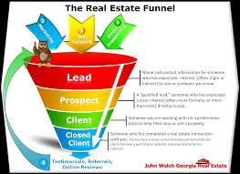 should i become a realtor real estate lead generation 7 guidelines and 5 classic lead