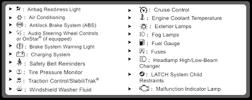 Coolant Light What Does Each Chevrolet Dashboard Warning Indicator Mean