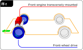 front engine front wheel drive layout wikipedia