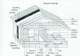 Floor Joist Construction Architecture Wood Framing Basics Balloon House Floor Joists Construction