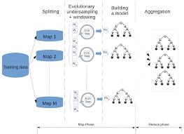 big data algorithms for data preprocessing computational
