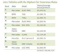Estimated Car Insurance Cost by Auto Insurance Which Cars Cost Most And Least Cbs