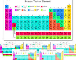 C Element Periodic Table Table Of Elements Etsy