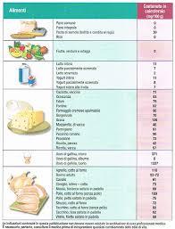 alimenti anticolesterolo i cibi con meno colesterolo milocca milena libera