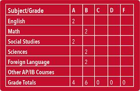 uga undergraduate admissions u003e prospective students u003e first year