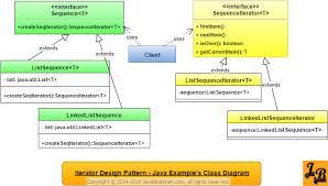 pattern design java iterator design pattern in java javabrahman