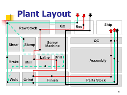 facility layout design jobs introduction to facility planning ppt download