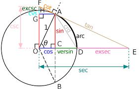 trigonometry wikipedia