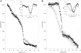 K Collagen degradation of mmp 1 generated type i collagen fragments by