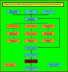 user requirements specification fda eu who pharma med