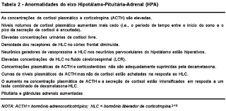 Challenge O Que ã The Hypothalamic Pituitary Adrenal Axis Glucocorticoid Receptor