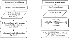 design of precast diaphragm chord connections for in plane tension