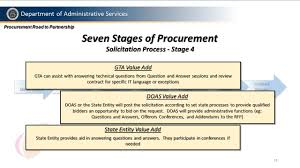 department of administrative services state purchasing division