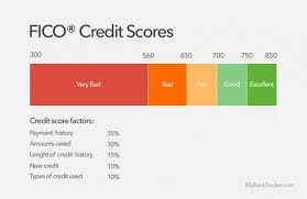 prepaid credit card to build credit how secured credit cards help to build a credit score