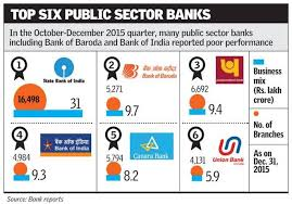 big banks are already aboard public sector bank consolidation a painful journey ahead the hindu