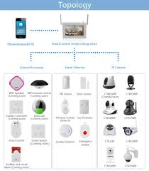 smart home smart shop smart home products smart shop products