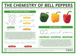 compound interest the chemistry of bell peppers u2013 colour and aroma