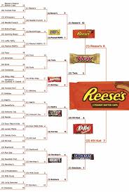 reese s halloween the ultimate halloween candy bracket las vegas weekly