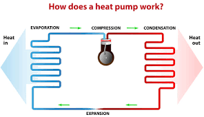 heat pump heating and air conditioning