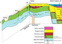 Dead Sea Map Large Molybdenum Isotope Variations Trace Subsurface Fluid