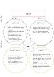 uber swot diagram creately