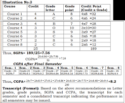 how is cgpa calculated for visvesvaraya technical university vtu